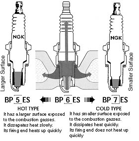 how to read spark plug heat range